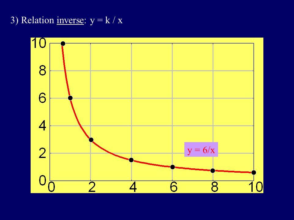 3) Relation inverse: y = k / x