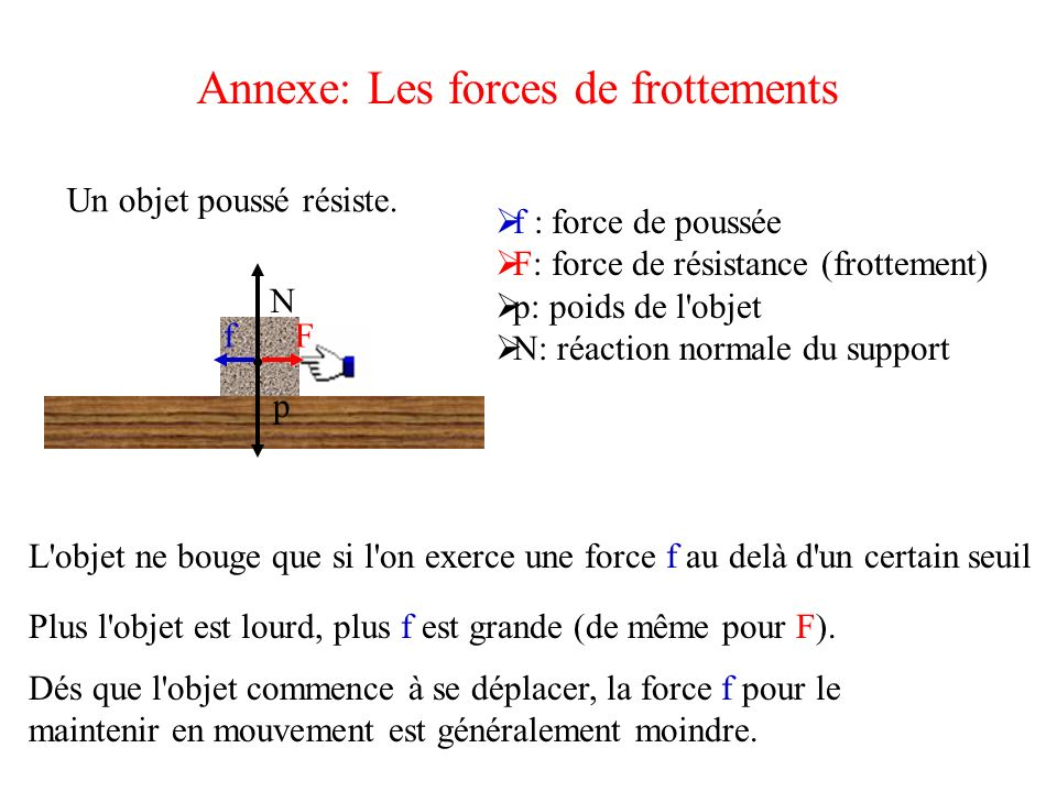 Annexe: Les forces de frottements