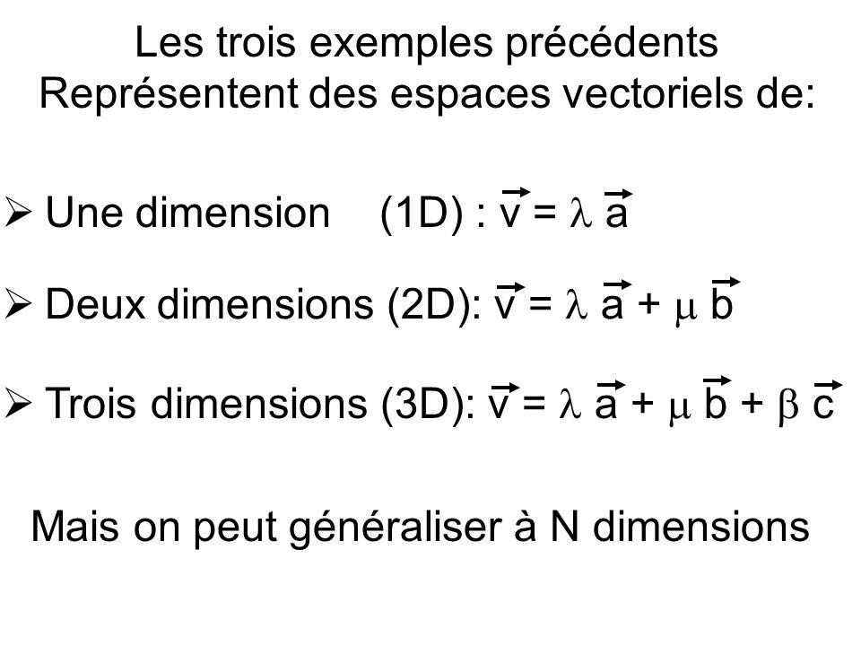 Les trois exemples précédents Représentent des espaces vectoriels de: