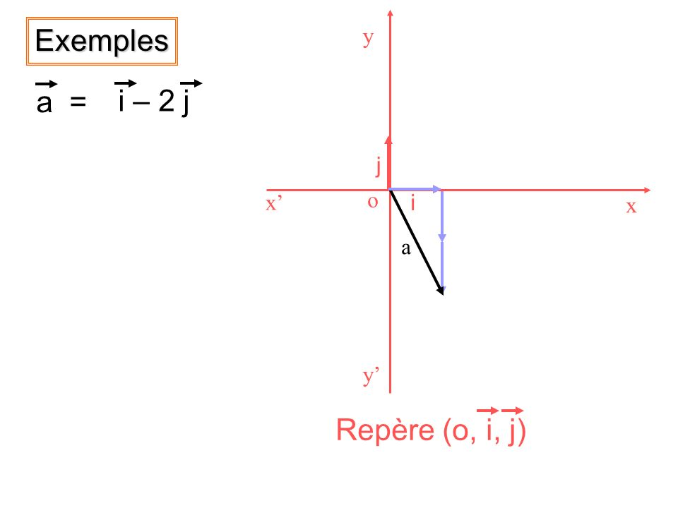 x' x y' y o Repère (o, i, j) i j Exemples a = i – 2 j a