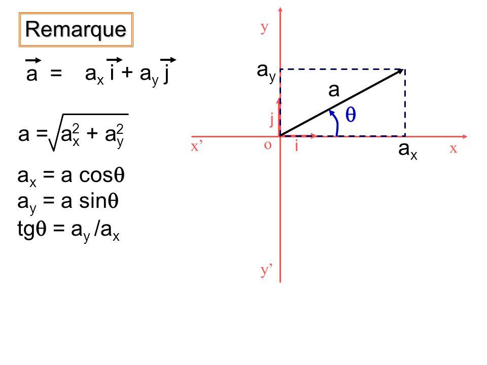 Remarque ay a = ax i + ay j a q a = ax + ay ax ax = a cosq ay = a sinq