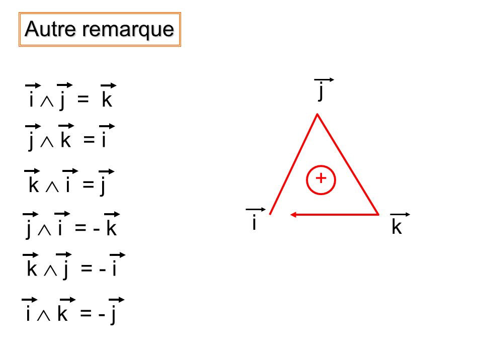 Autre remarque i j k + i  j = k j  k = i k  i = j j  i = - k k  j = - i i  k = - j