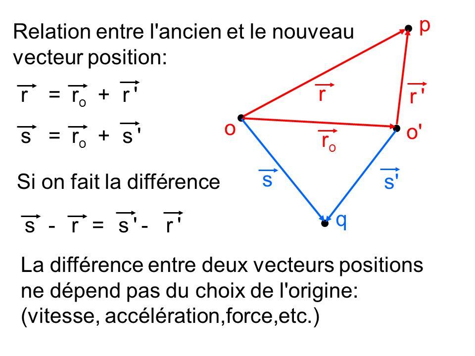 p Relation entre l ancien et le nouveau. vecteur position: r. ro. r = + r. r o. o s.