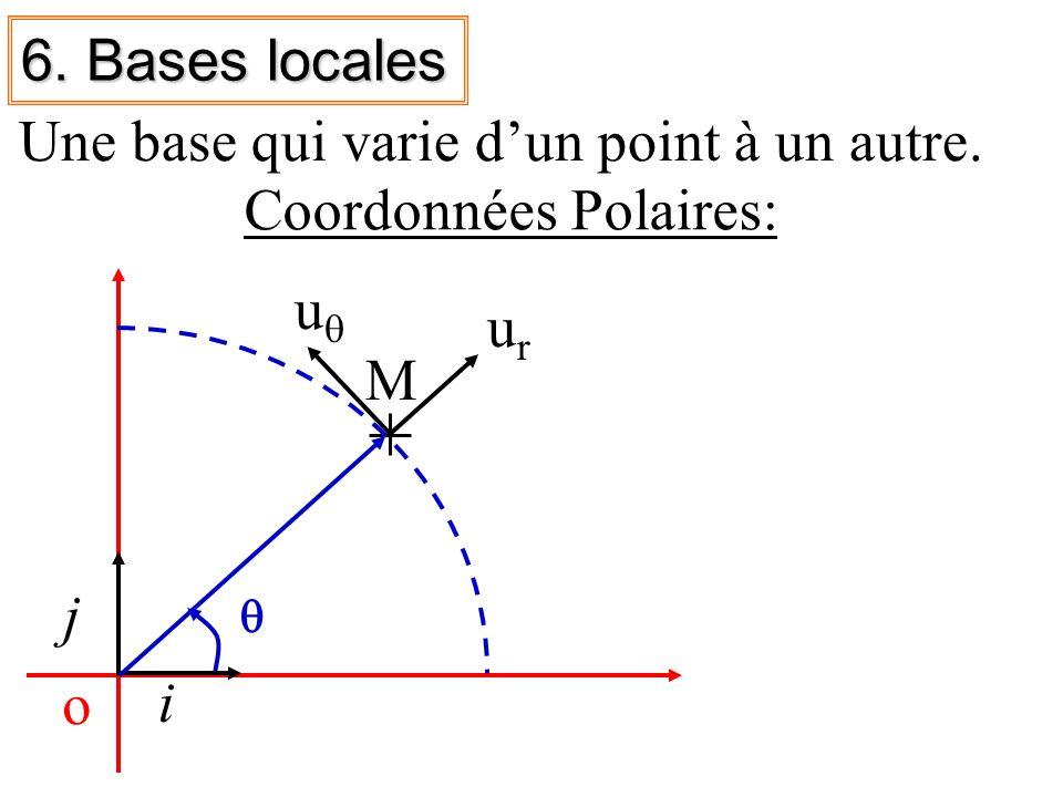 Une base qui varie d'un point à un autre. Coordonnées Polaires: