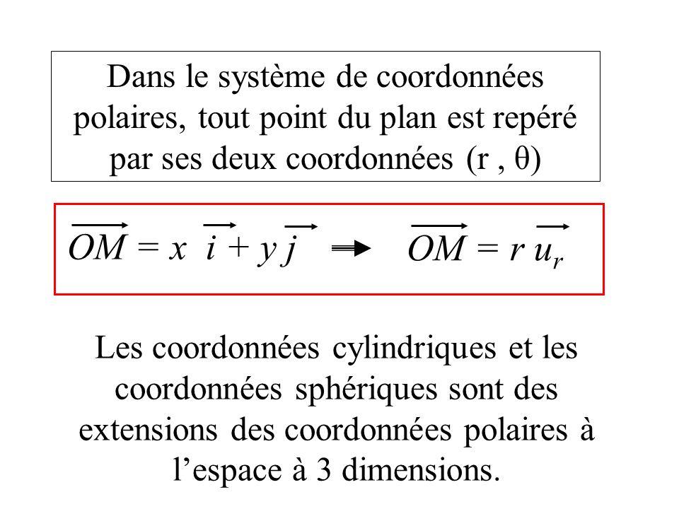 Dans le système de coordonnées polaires, tout point du plan est repéré par ses deux coordonnées (r , θ)