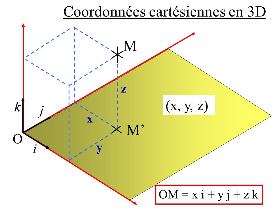 Coordonnées cartésiennes en 3D