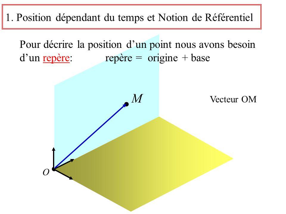 M 1. Position dépendant du temps et Notion de Référentiel