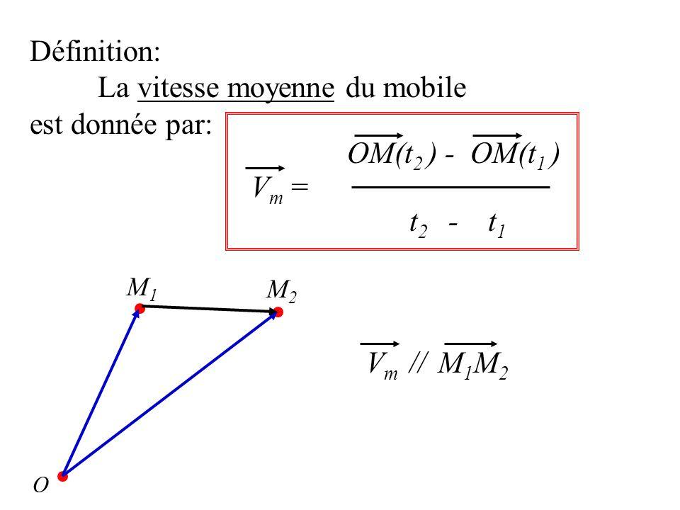 La vitesse moyenne du mobile est donnée par: