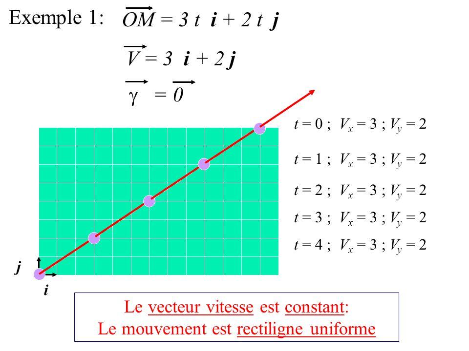 Exemple 1: OM = 3 t i + 2 t j V = 3 i + 2 j g = 0