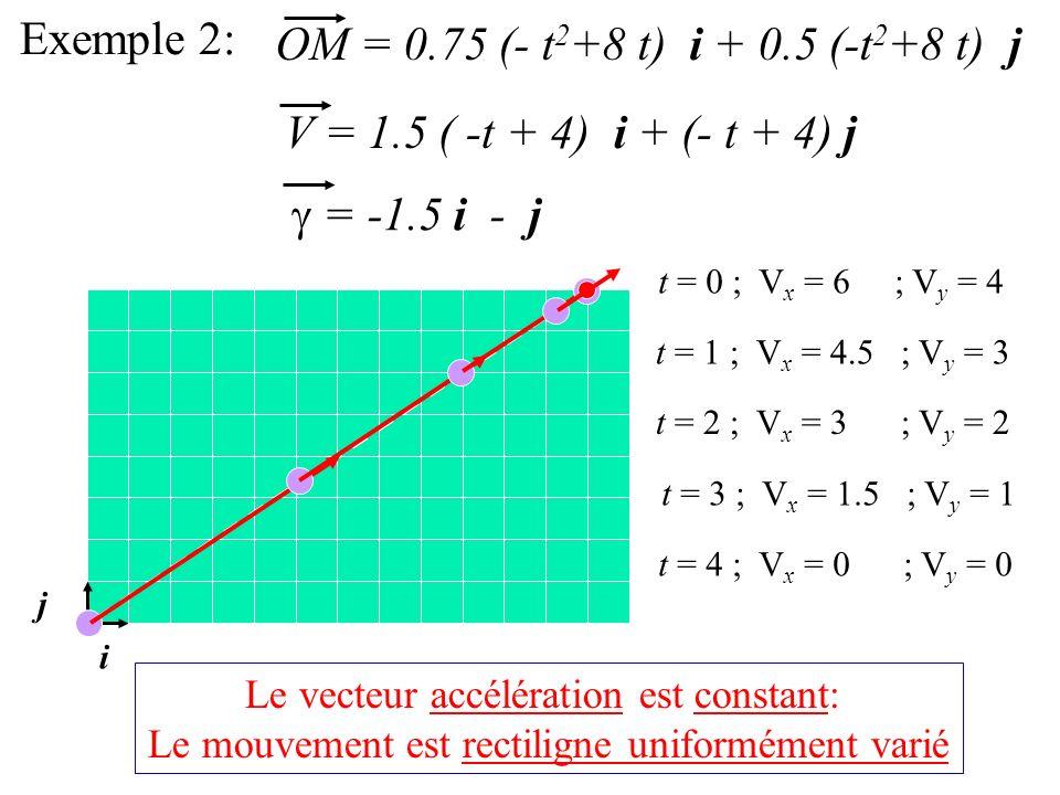 Exemple 2: OM = 0.75 (- t2+8 t) i + 0.5 (-t2+8 t) j