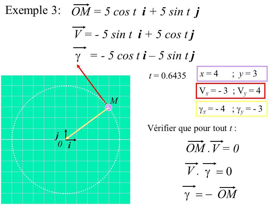 Exemple 3: OM = 5 cos t i + 5 sin t j V = - 5 sin t i + 5 cos t j