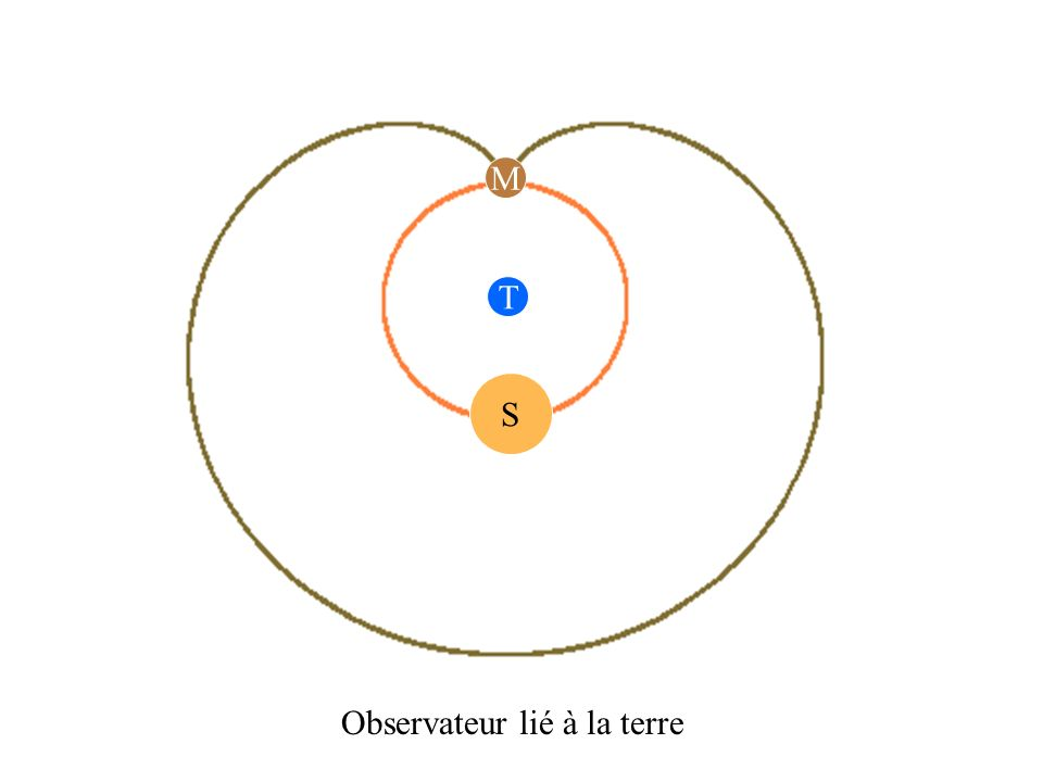 S T M Observateur lié à la terre