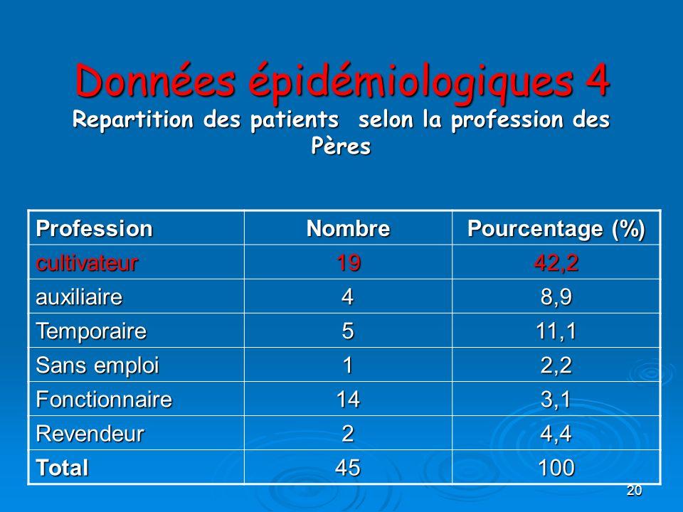 Données épidémiologiques 4 Repartition des patients selon la profession des Pères