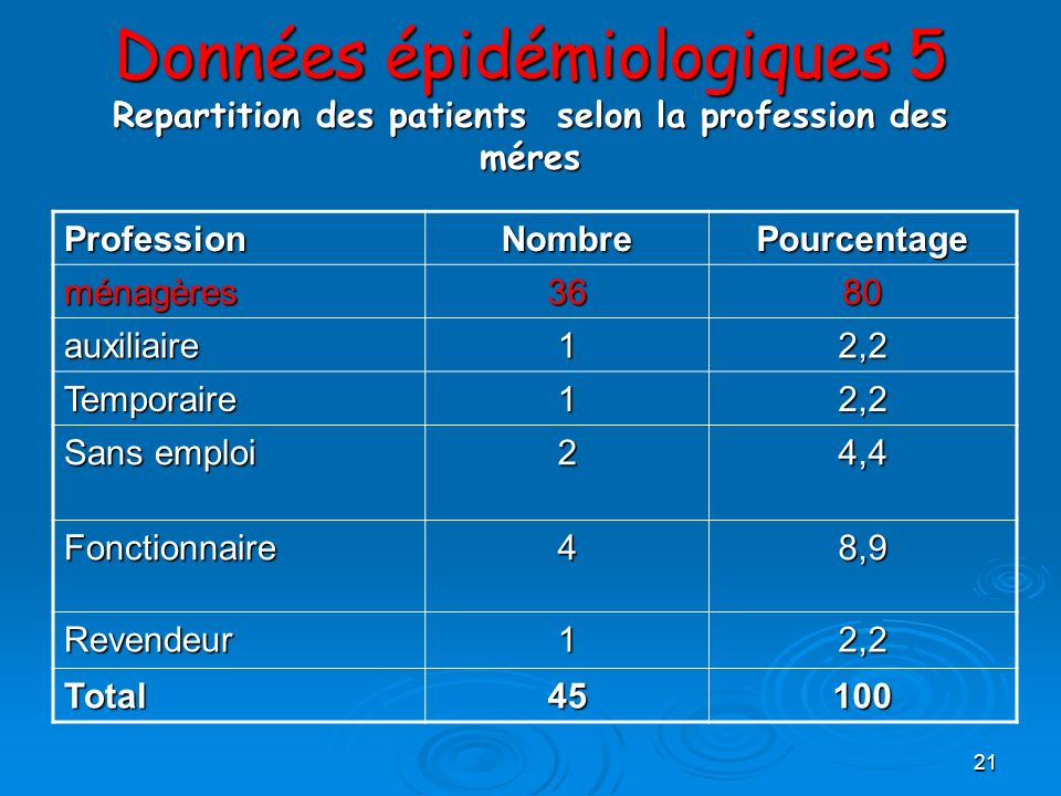 Données épidémiologiques 5 Repartition des patients selon la profession des méres