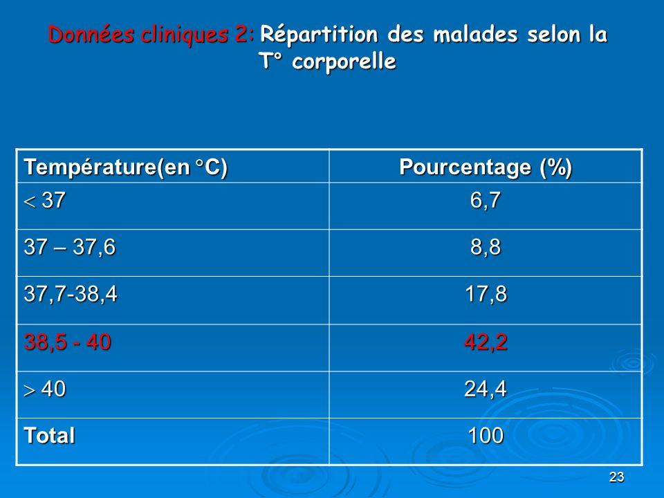 Données cliniques 2: Répartition des malades selon la T° corporelle