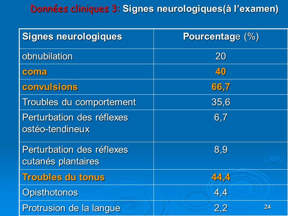 Données cliniques 3: Signes neurologiques(à l'examen)