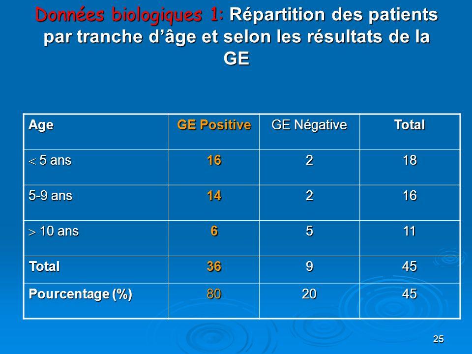 Données biologiques 1: Répartition des patients par tranche d'âge et selon les résultats de la GE