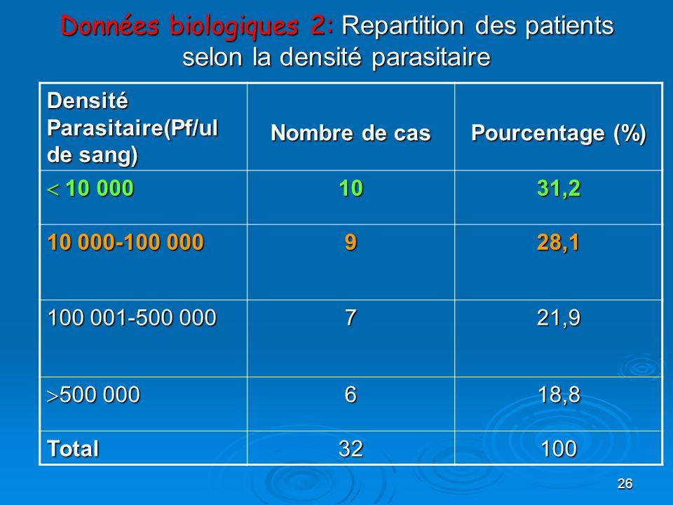 Données biologiques 2: Repartition des patients selon la densité parasitaire