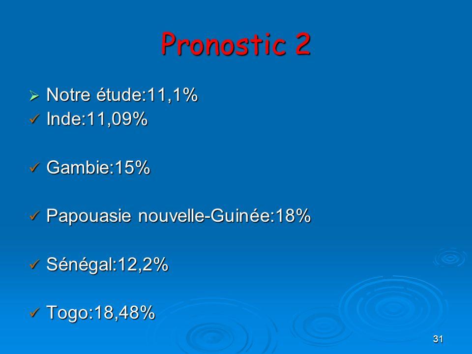 Pronostic 2 Notre étude:11,1% Inde:11,09% Gambie:15%