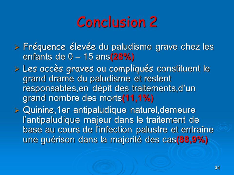 Conclusion 2 Fréquence élevée du paludisme grave chez les enfants de 0 – 15 ans(28%)