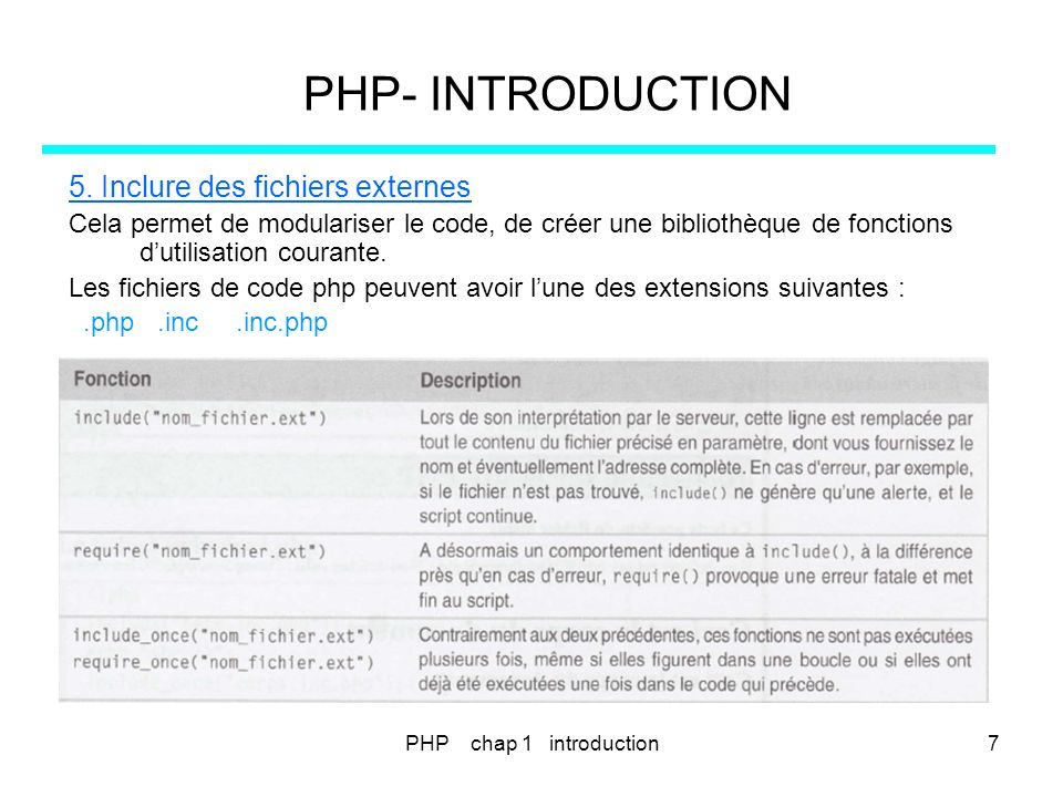 PHP- INTRODUCTION 5. Inclure des fichiers externes