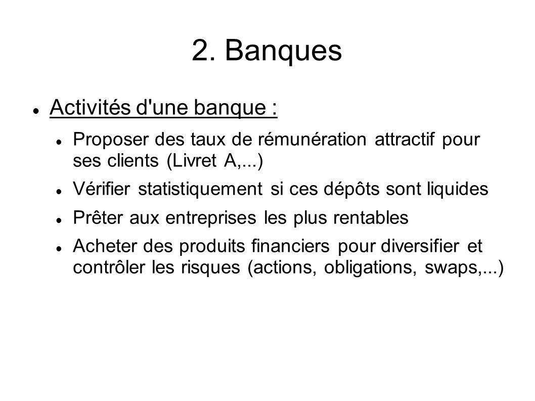 2. Banques Activités d une banque :