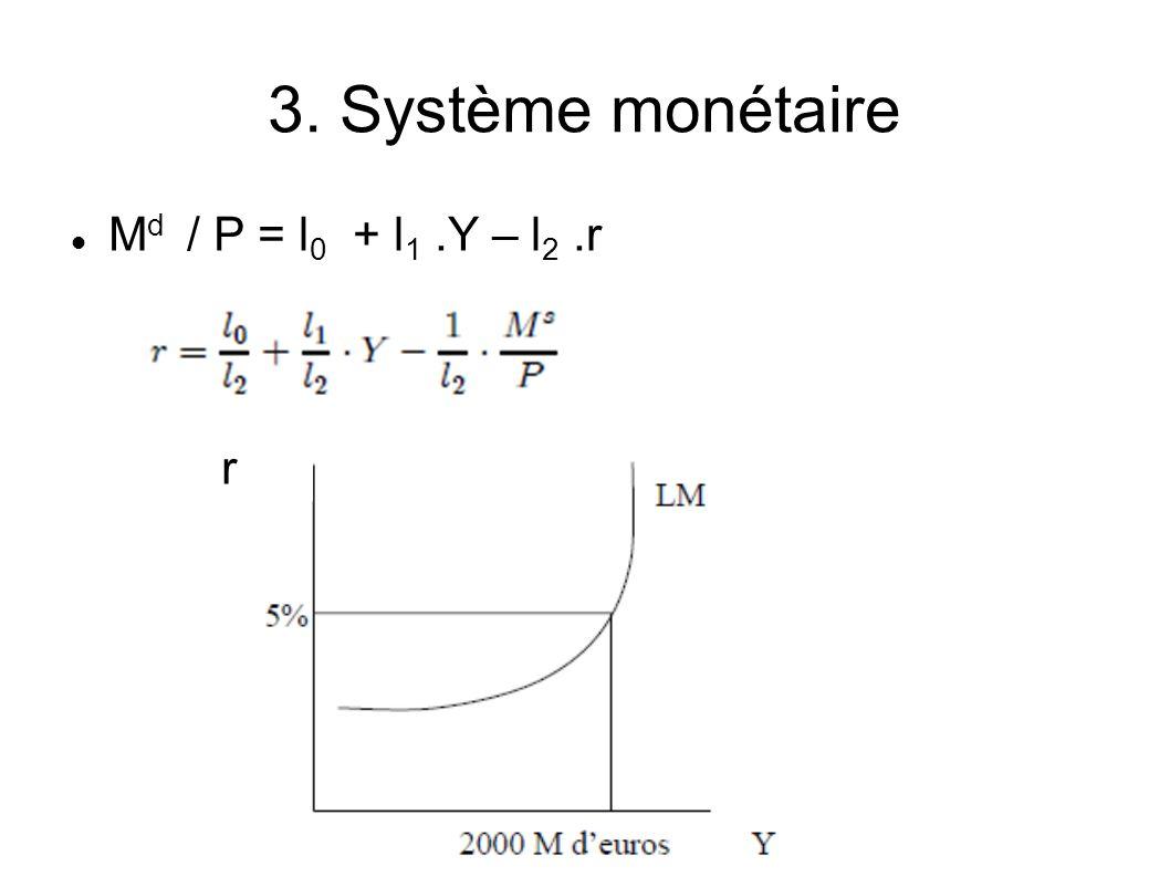 3. Système monétaire Md / P = l0 + l1 .Y – l2 .r r
