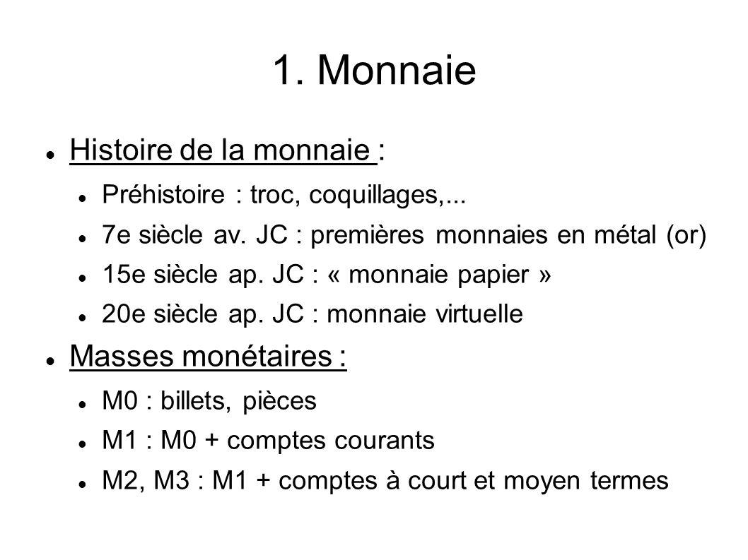 1. Monnaie Histoire de la monnaie : Masses monétaires :