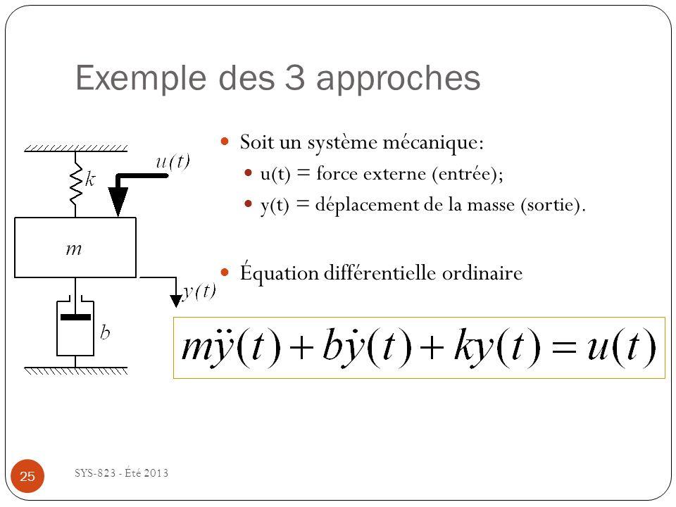 Exemple des 3 approches Soit un système mécanique: