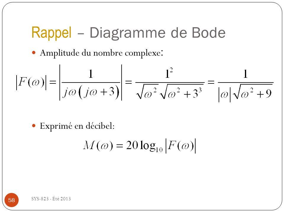 Rappel – Diagramme de Bode