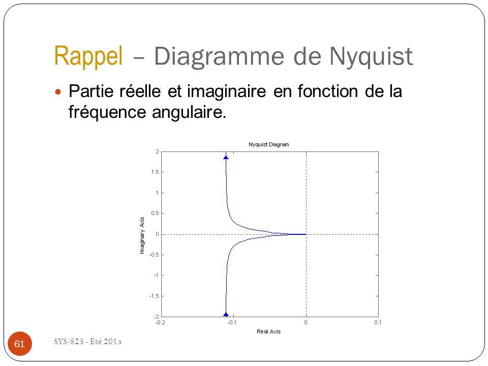 Rappel – Diagramme de Nyquist