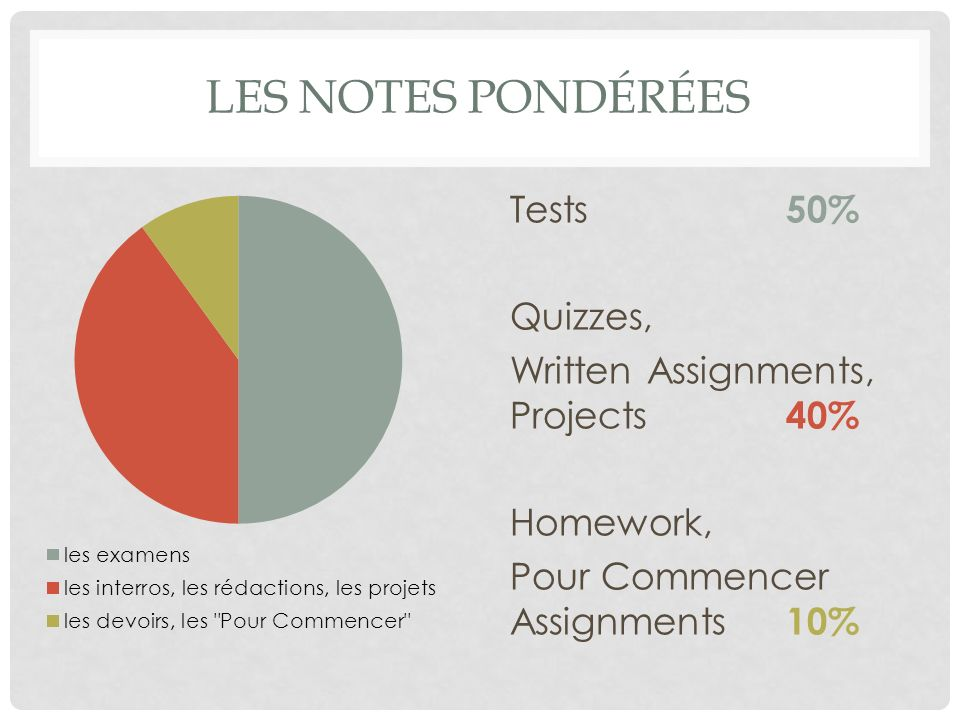 Les notes pondérées Tests 50% Quizzes,