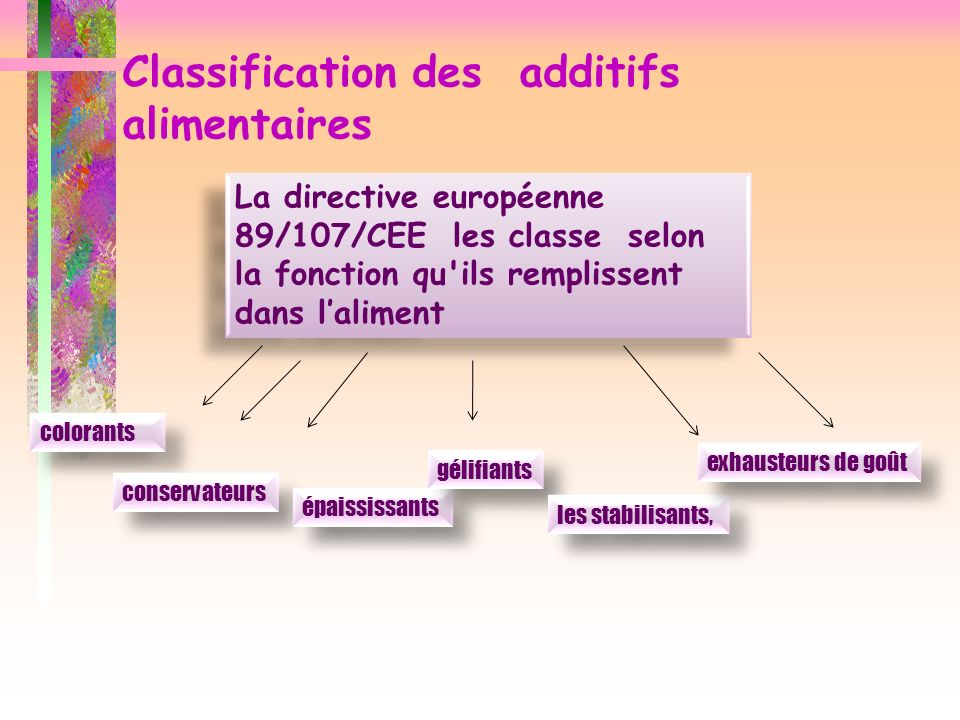 Classification des additifs alimentaires