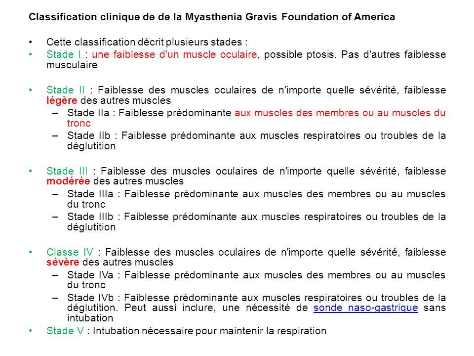 Classification clinique de de la Myasthenia Gravis Foundation of America