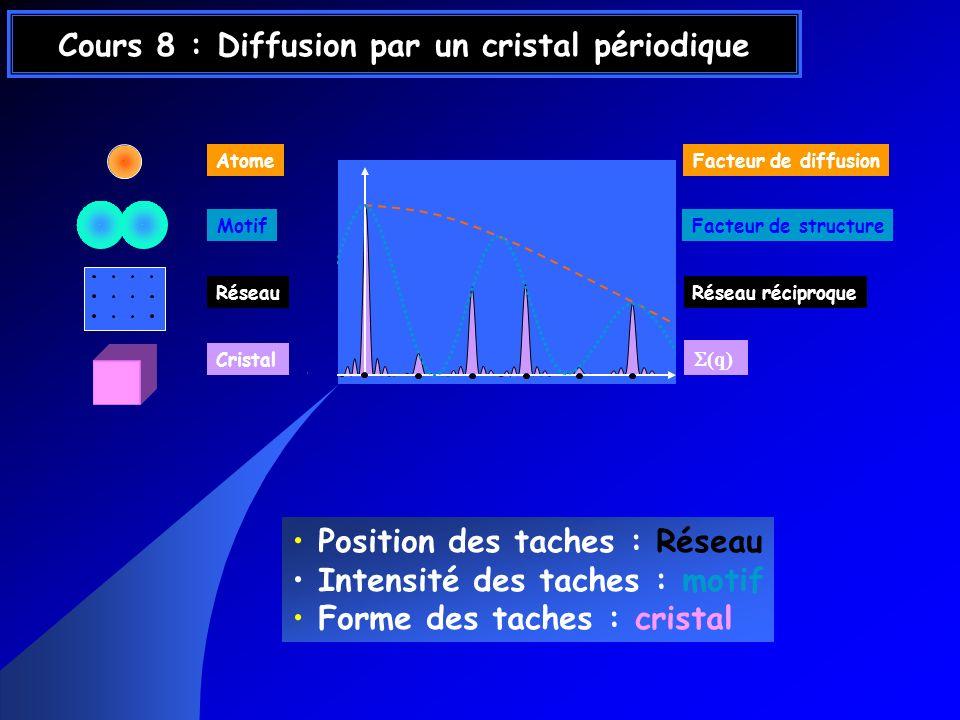 Cours 8 : Diffusion par un cristal périodique