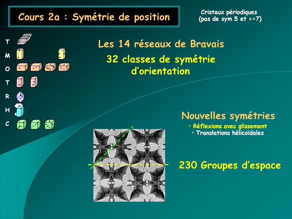 Cours 2a : Symétrie de position