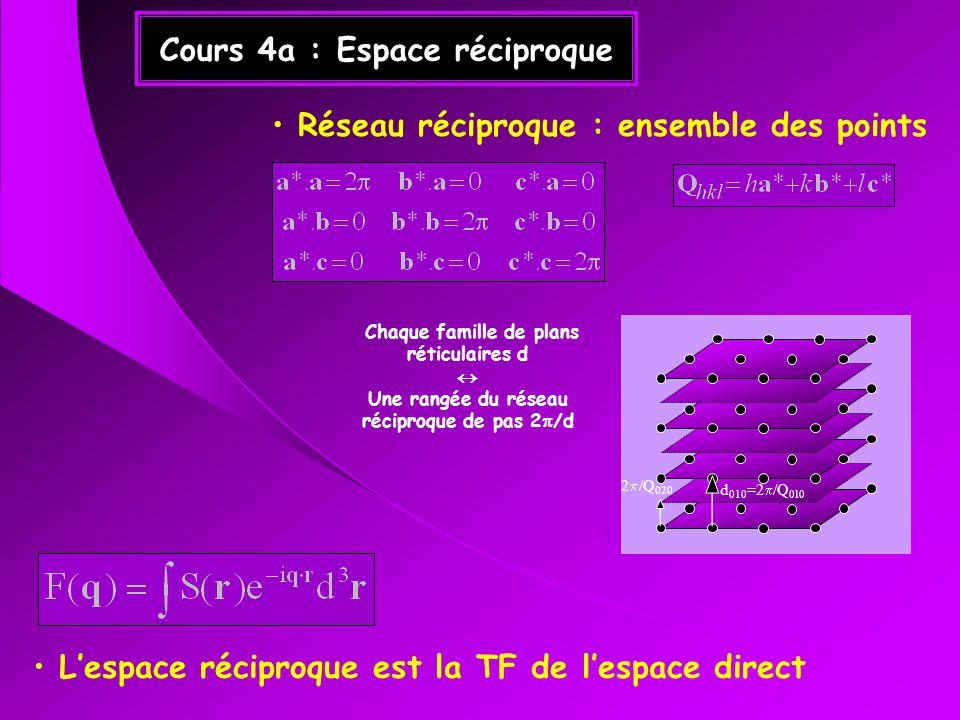 Cours 4a : Espace réciproque
