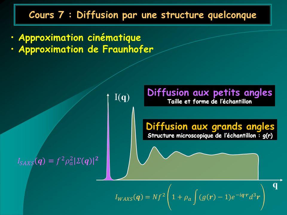 Cours 7 : Diffusion par une structure quelconque