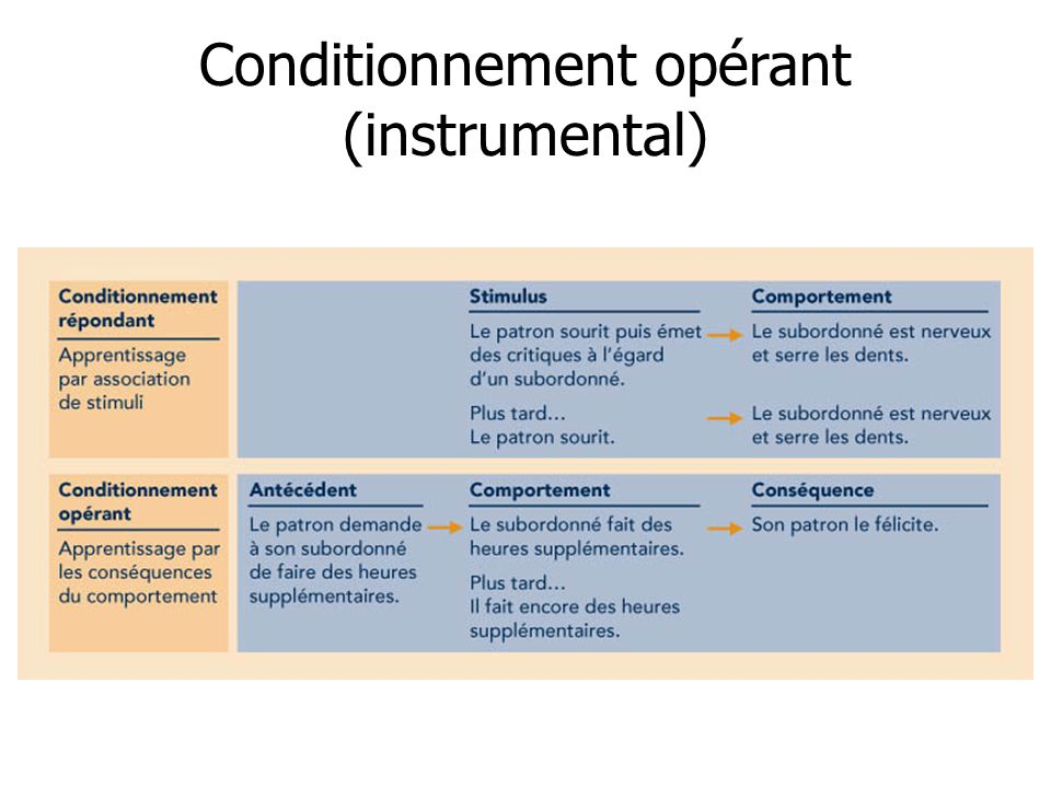 Conditionnement opérant (instrumental)