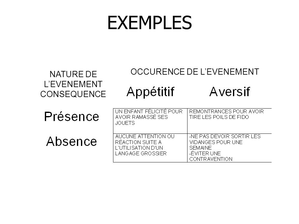 EXEMPLES OCCURENCE DE L'EVENEMENT NATURE DE L'EVENEMENT CONSEQUENCE