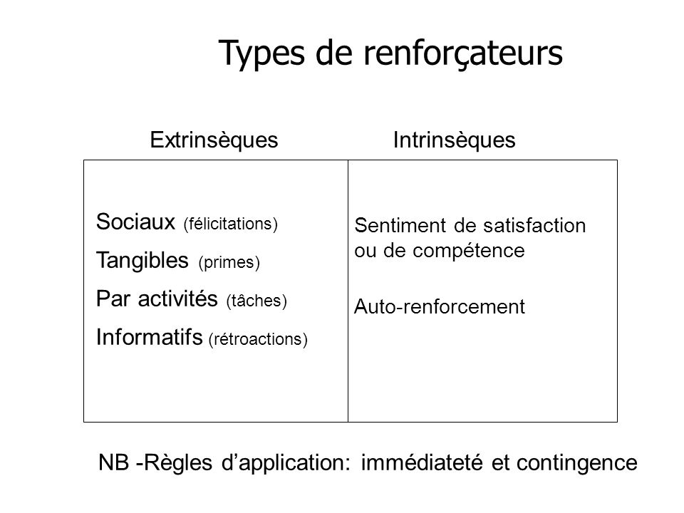 Types de renforçateurs