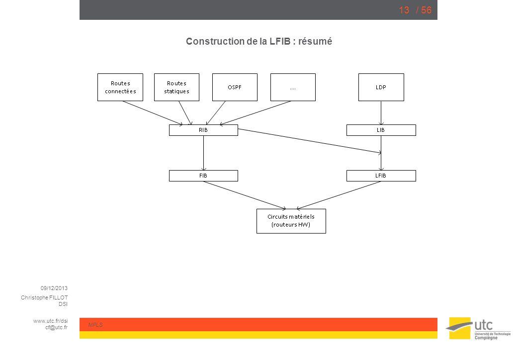 Construction de la LFIB : résumé