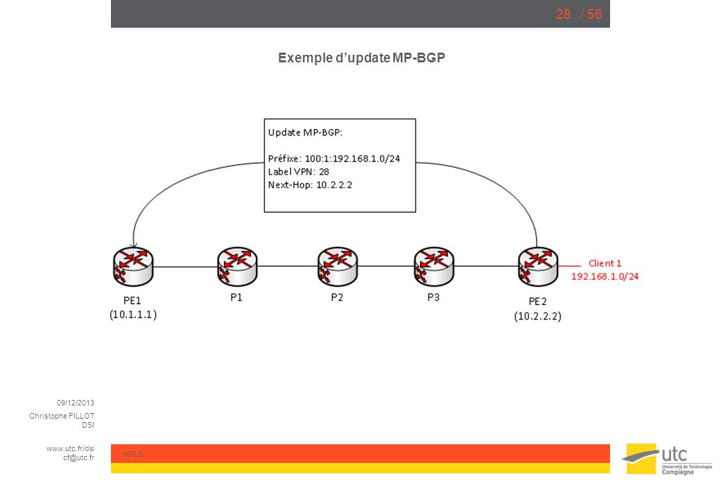 Exemple d'update MP-BGP