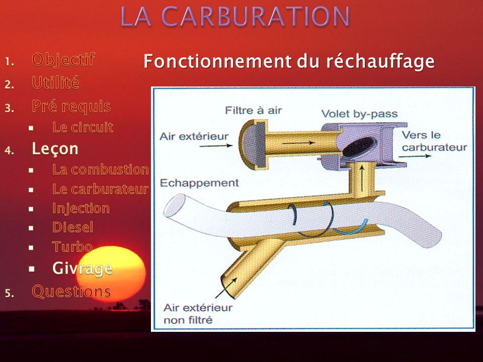 LA CARBURATION Fonctionnement du réchauffage Objectif Utilité