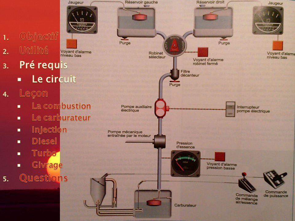 LA CARBURATION Objectif Utilité Pré requis Le circuit Leçon Questions