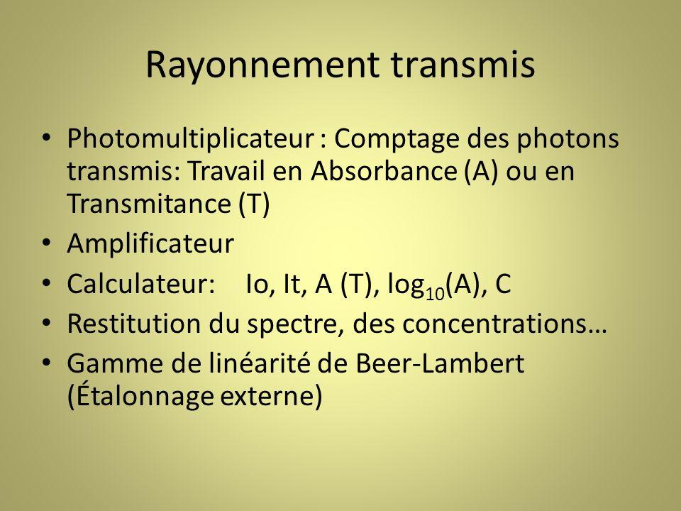 Rayonnement transmis Photomultiplicateur : Comptage des photons transmis: Travail en Absorbance (A) ou en Transmitance (T)