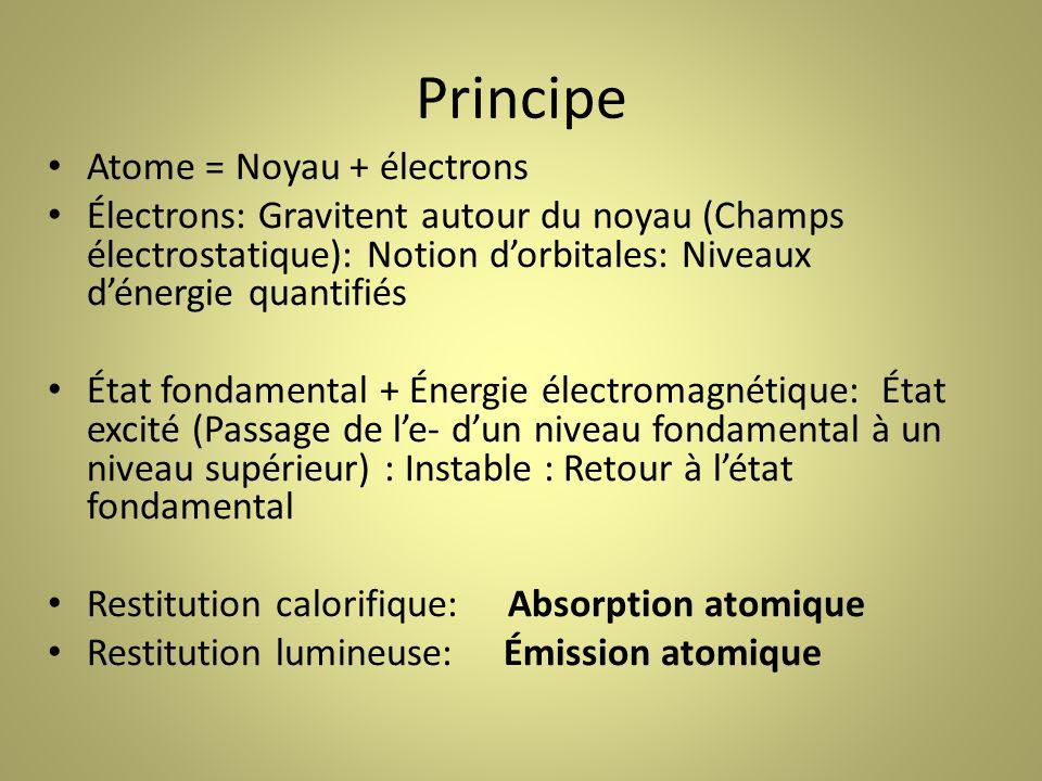 Principe Atome = Noyau + électrons