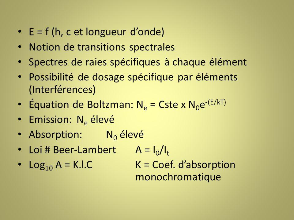E = f (h, c et longueur d'onde)