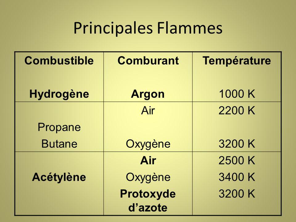 Principales Flammes Combustible Hydrogène Comburant Argon Température
