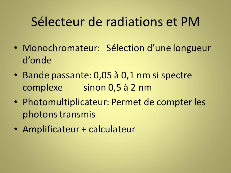 Sélecteur de radiations et PM